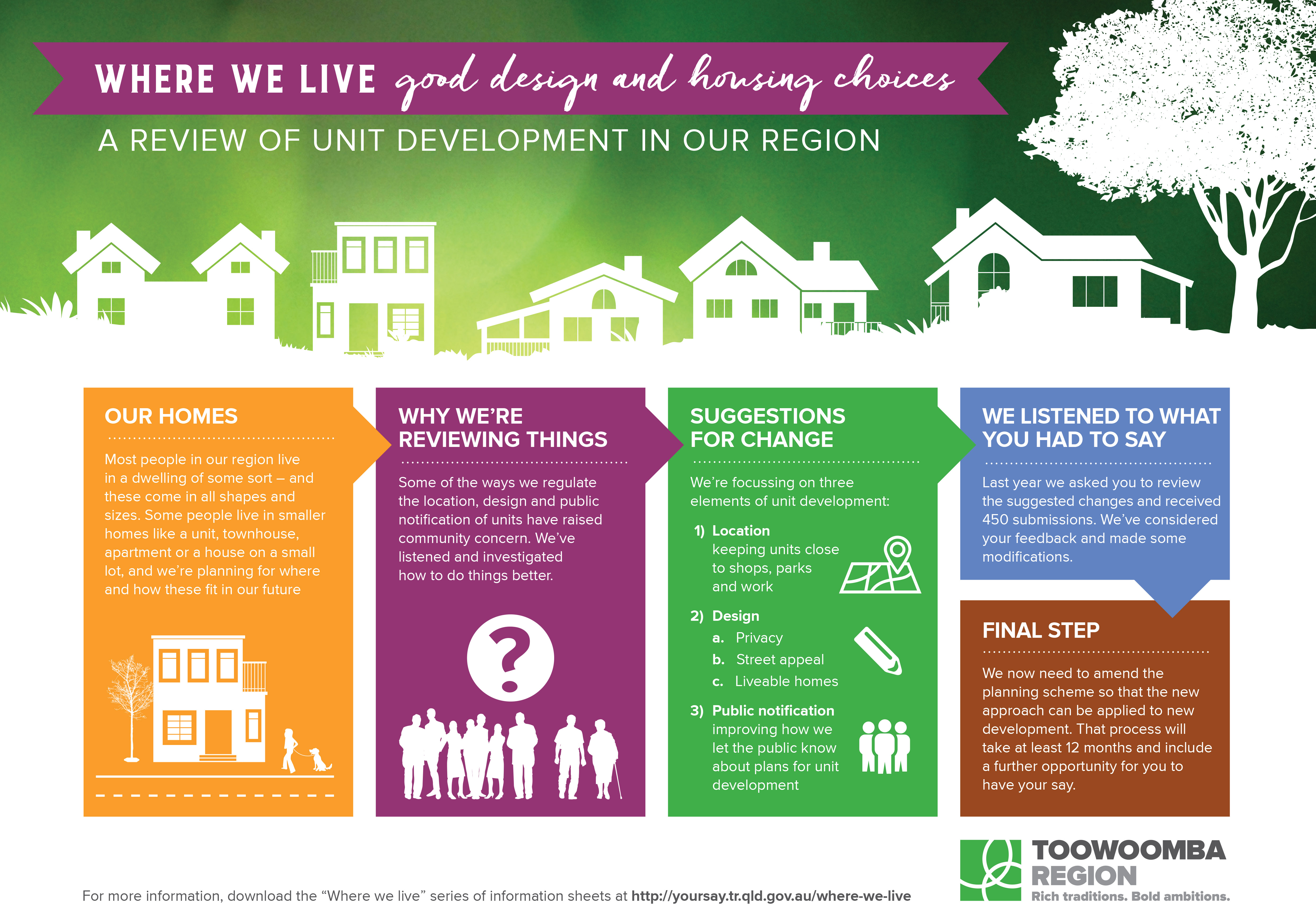 Where We Live Good Design And Housing Choices Have Your Say Trc
