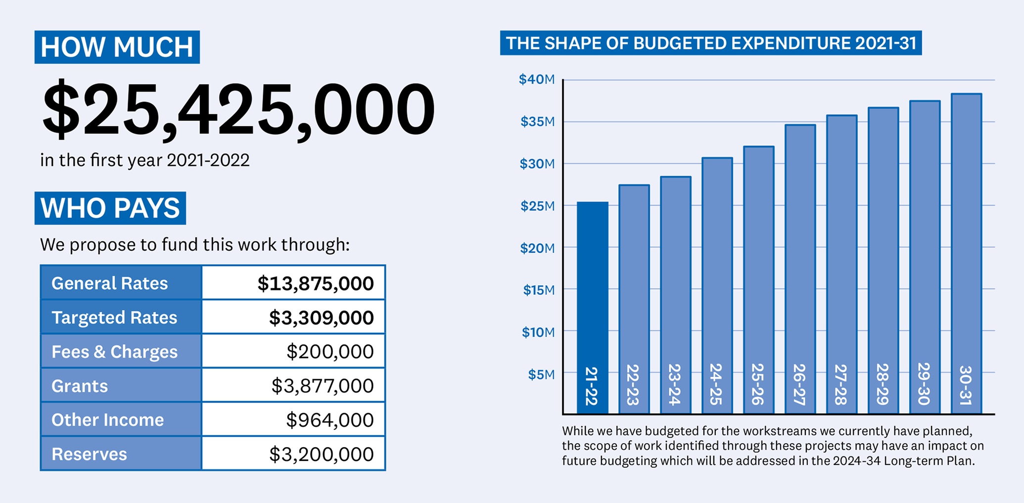 ENVIRONMENT TABLE SHOWING WHO PAYS IN YEAR 1 In the first year of the Long-term Plan it is expected our work on the environment will cost $25,425,000. Funds for this work programme are split between the following: General rates with $13,875,000 Targeted rates with $3,309,000 Fees and charges with $200,000 Grants with $3,877,000 Other income with $964,000 Reserves with $3,200,000 ENVIRONMENT BUDGETED EXPENDITURE GRAPH This graph show expenditure in this area increasing over the next 10 years. Year 1 spend is $25,425,000. Year 2 spend is $27,512,000. Year 3 spend is $28,501,000. Year 4 spend is $30,756,000. Year 5 spend is $32,107,000. Year 6 spend is $34,687,000. Year 7 spend is $35,829,000. Year 8 spend is $36,743,000. Year 9 spend is $37,548,000. Year 10 spend is $38,399,000.