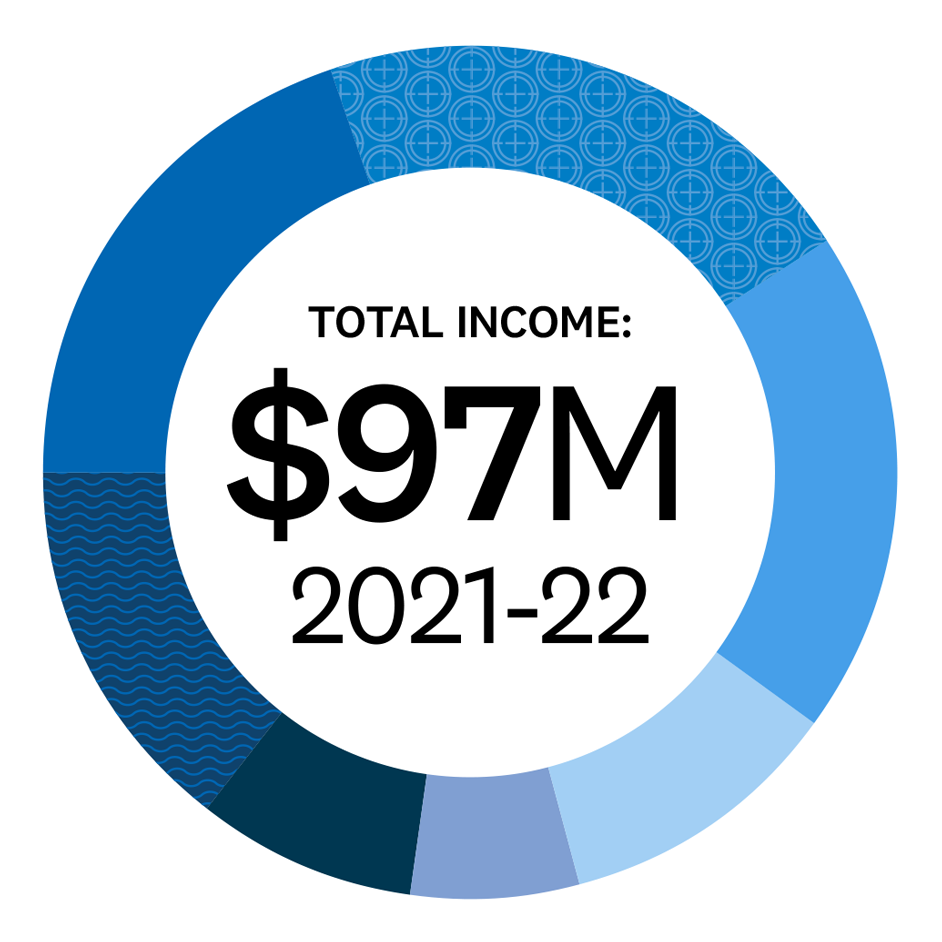 """Pie graph with the title """"Total Income $97million in 2021 to 2022"""" giving a visual representation of the table on this page that shows year 1 income sources. General Rates $19364000, Targeted Rates $20398000, Grants $18637000, Other income (for example bus fares) $10487000, Fees and Charges $6158000, Reserves $8025000, Dividends and Investments $13928000."""