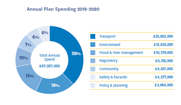 Annual plan spend pie chart