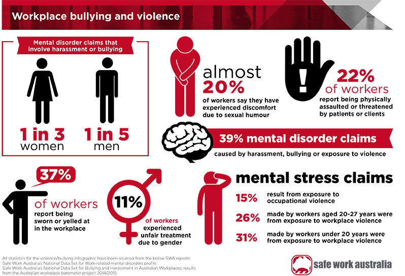 2017 002 workplace violence and bullying infographic 0
