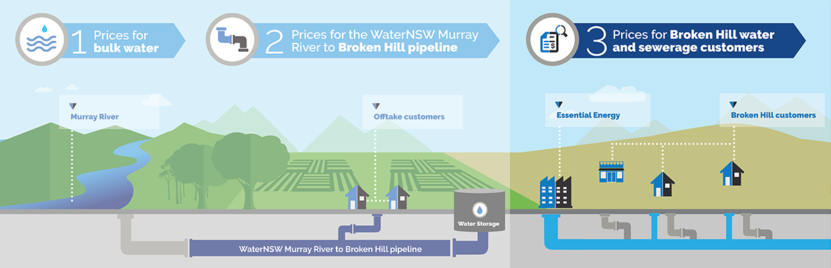 D0079 932px prices broken hill pipeline 1200