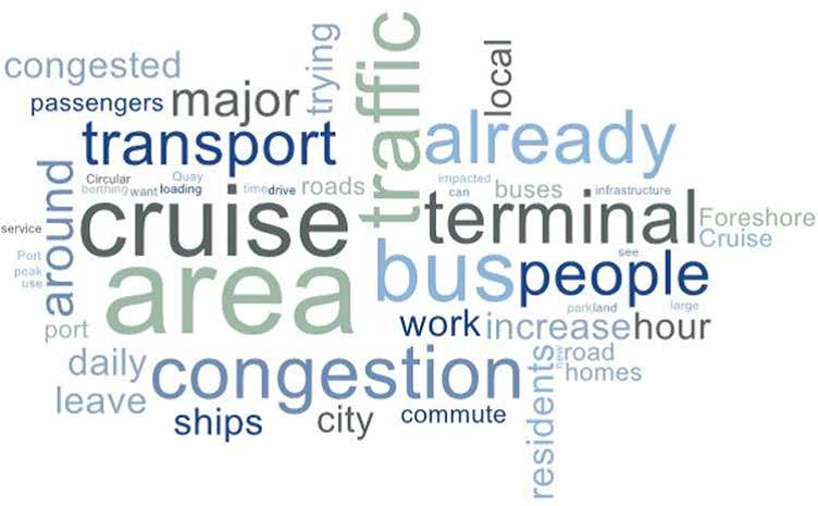 Traffic and transport word cloud