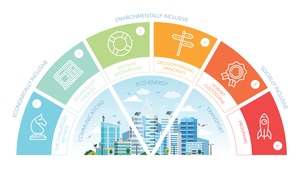 Smart cities diagram p3