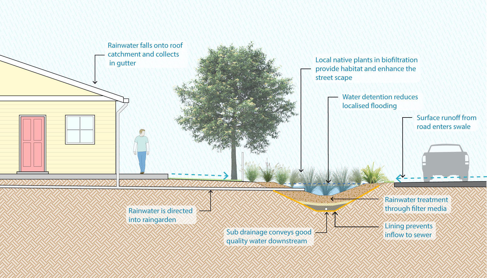 FAQs | Reducing Stormwater in the Sewer, Mullumbimby | Your