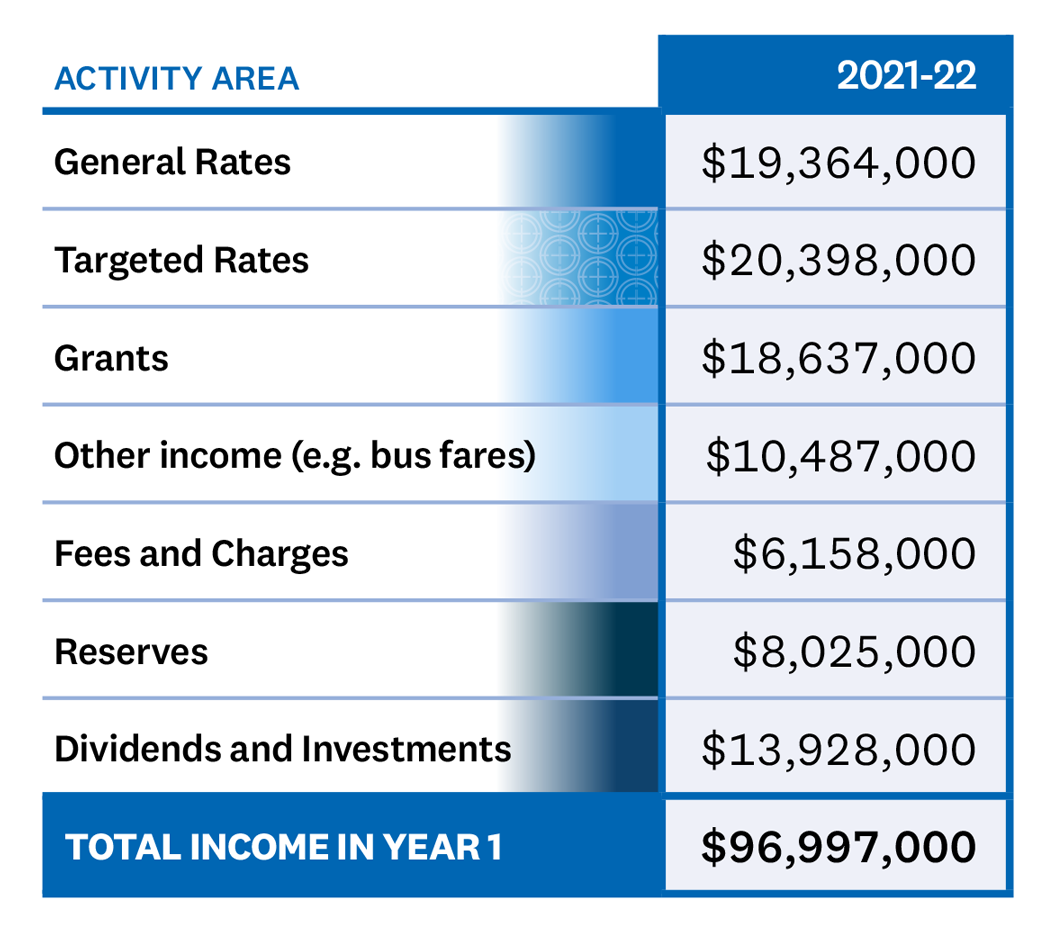 TABLE – 10 years of spending Table showing from whence the council expects to receive income. General Rates $19364000, Targeted Rates $20398000, Grants $18637000, Other income (for example bus fares) $10487000, Fees and Charges $6158000, Reserves $8025000, Dividends and Investments $13928000. This would provide a total income in year one of $96997000.