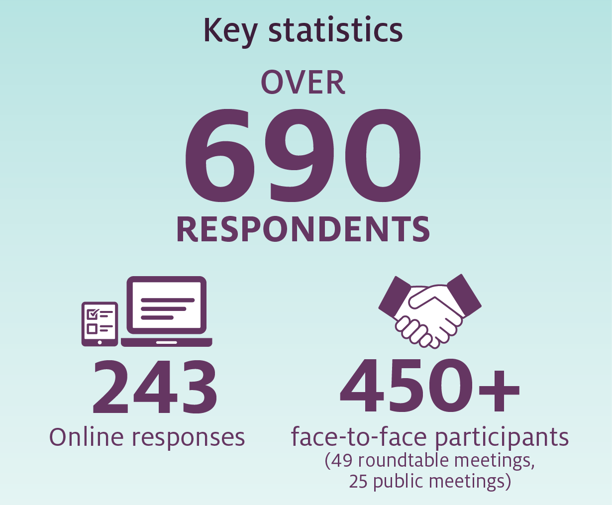 We had over 690 respondents, 122 surveys were completed, 121 submissions were uploaded and over 450 people attended face to face meetings