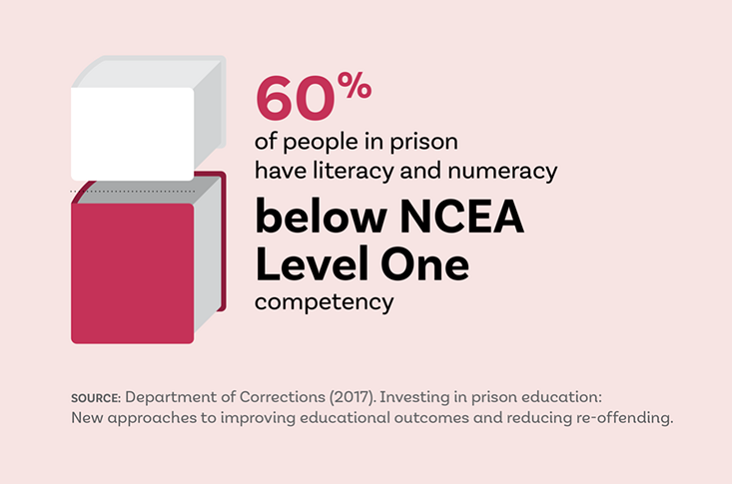 Infographic showing the literacy and numeracy rates of prisoners in New Zealand.