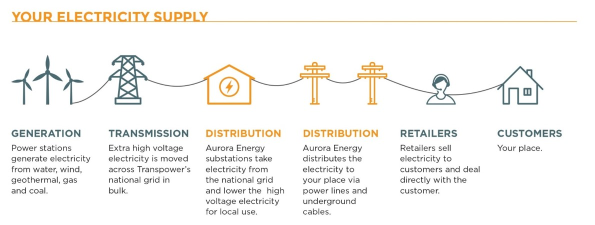 Process chart showing electricity supply chain. It starts with Generation (powerstations) then transmission (extra high voltage electricity moved across the national grid, followed by distribution (Aurora Energy substations that take electricity from the national grid and lower the voltage for local use and Aurora Energy distribution via power lines and underground cables) to retailers, and then to customers. The distribution items are coloured orange (representing Aurora Energy's part in the distribution chain). The other the other items are coloured grey.