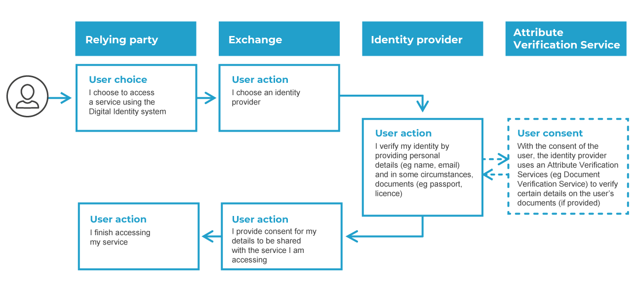 This image shows the user journey across the Digital Identity system. It starts with a user choosing to access a service using the Digital Identity system. The user chooses an Identity Provider to verify their identity by confirming their personal details (eg. name or email) and in some circumstances, documents (eg passport, licence)