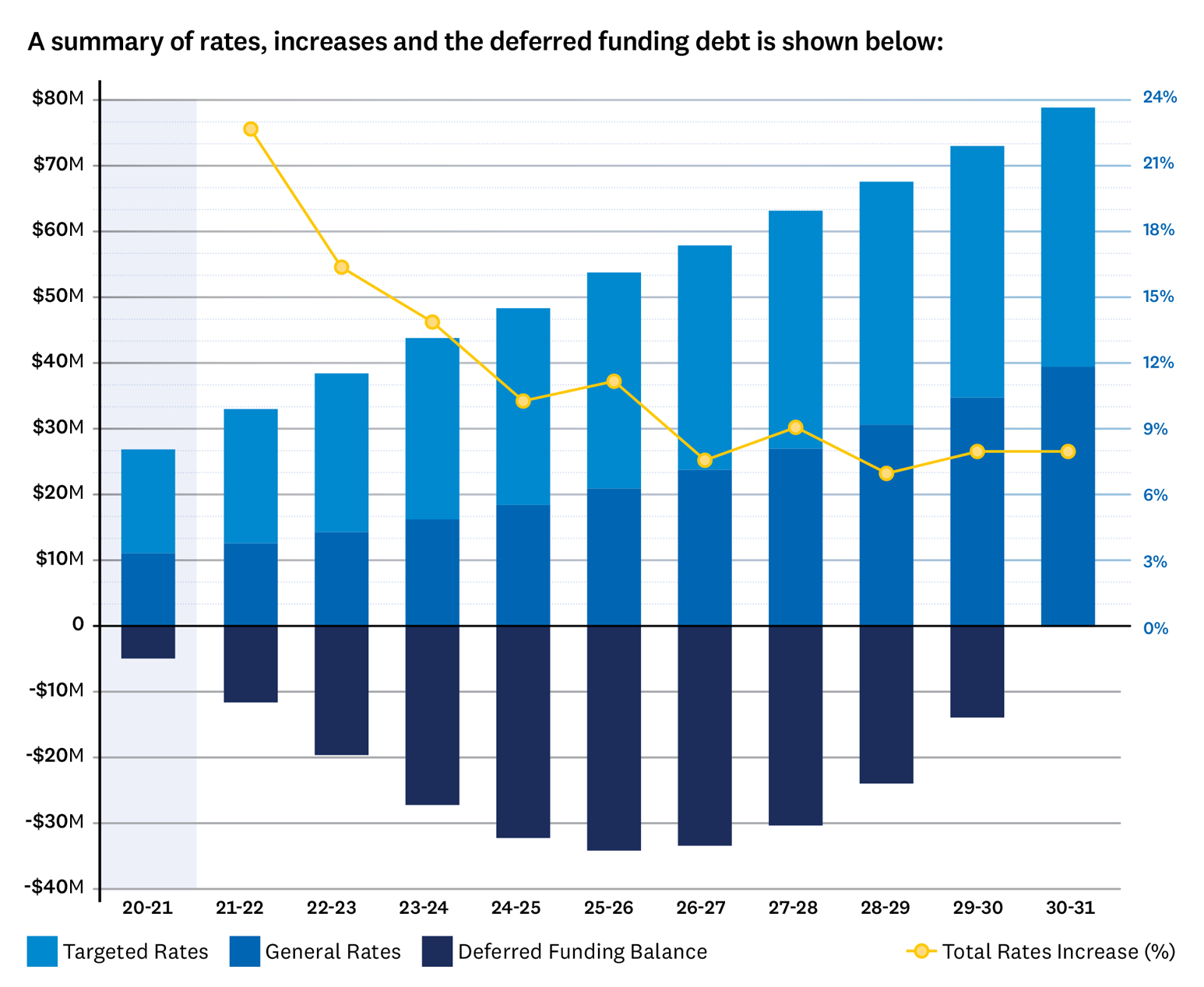 Graph showing the summary of rates, increases and the deferred funding debt over the next 10 years under Option 2. In year 1 it shows an average rates increase of 22.7% or total rates charged being $39,763,000, comprising of $19,365,000 in general rates and $20,398,000 in targeted rates. There is a deferred funding balance of negative $11,564,000. Year 2 shows an average rates increase of 16.4% or total rates charged being $38,503,000, comprising of $14,391,000 in general rates and $24,112,000 in targeted rates. There is a deferred funding balance of negative $19,580,000. Year 3 shows an average rates increase of 13.9% or total rates charged being $43,866,000, comprising of $16,327,000 in general rates and $27,539,000 in targeted rates. There is a deferred funding balance of negative $27,173,000. Year 4 shows an average rates increase of 10.3% or total rates charged being $48,398,000, comprising of $18,524,000 in general rates and $29,874,000 in targeted rates. There is a deferred funding balance of negative $32,195,000. Year 5 shows an average rates increase of 11.2% or total rates charged being $53,829,000, comprising of $21,016,000 in general rates and $32,813,000 in targeted rates. There is a deferred funding balance of negative $34,115,000. Year 6 shows an average rates increase of 7.6% or total rates charged being $57,938,000, comprising of $23,844,000 in general rates and $34,094,000 in targeted rates. There is a deferred funding balance of negative $33,364,000. Year 7 shows an average rates increase of 9.1% or total rates charged being $63,210,000, comprising of $27,052,000 in general rates and $36,158,000 in targeted rates. There is a deferred funding balance of negative $30,294,000. Year 8 shows an average rates increase of 7.0% or total rates charged being $67,612,000, comprising of $30,692,000 in general rates and $36,920,000 in targeted rates. There is a deferred funding balance of negative $23,903,000. Year 9 shows an average rates increase of 8.0% or 