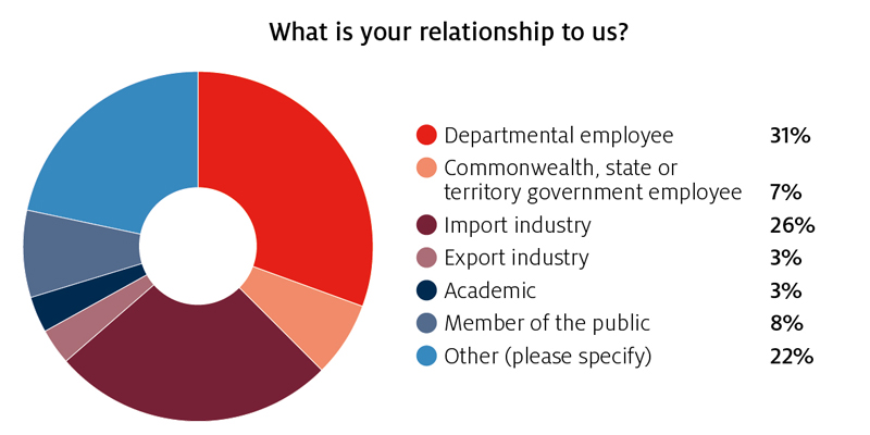 Figure 2: What is your relationship to us? Department employee:31%, Commonwealth, State or territory government employee:7%, import industry:26%, export industry:3%, academic:3%, member of the public:8%, other:22%.