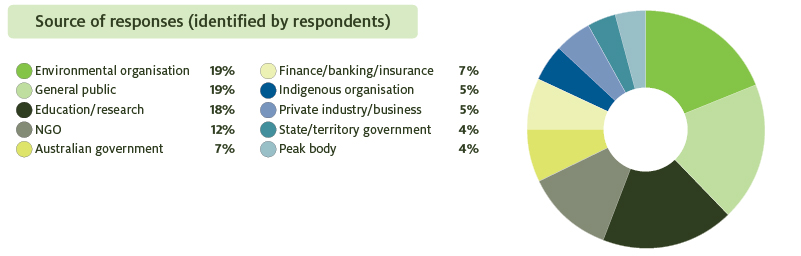 Image shows source of responses as identified by respondents. 19% were from an environmental organisation. 19% were from the general public. 18% were from an education or research organisation. 12% were from a non-government organisation. 7% were from the Australian government. 7% were from a finance, banking or insurance organisation. 5% were from an Indigenous organisation. 5% were from a private industry or business. 4% were from state or territory governments. 4% were from a peak industry body.