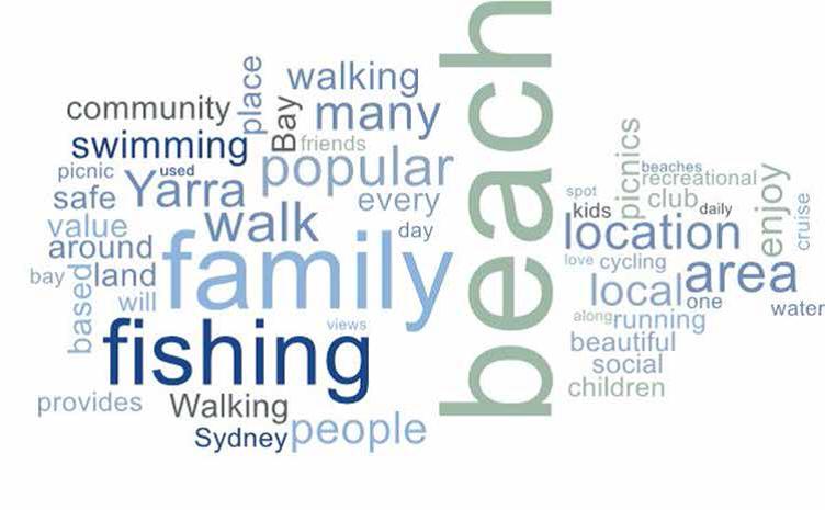 land based recreational amenity word cloud