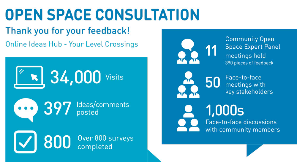 Thank you for your feedback. Key statistics during consultation: 34,000 website visits, 397 ideas/comments posted on our engagement hub, more than 800 surveys completed,11 Community Open Space Expert Panel Meetings held, 50 face-to-face meetings with key stakeholders, thousands of face-to-face discussions with community members.