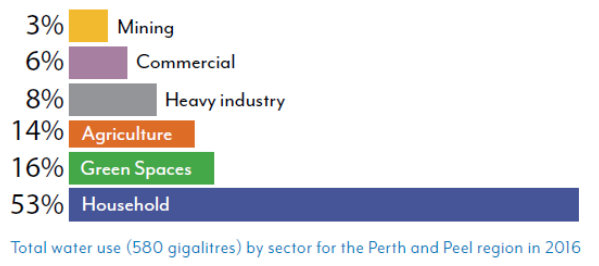 Total water use (580 gigaliters) by sector for the Perth and Peel region in 2016. Source: Perth Peel Water @ 3.5 million workshop