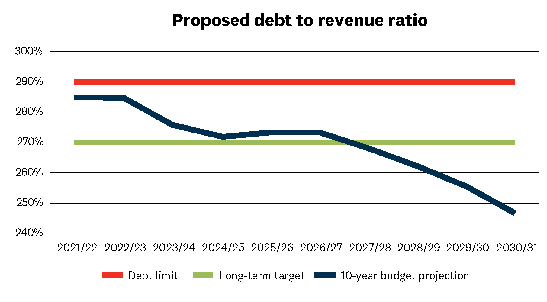 Chart shows three lines for the next 10 years. One line represents our debt limit which has been set at 290% of revenue each year. Another line shows that our long-term target remains debt being below 270% of revenue each year. The last line shows our 10-year budget projection, which shows: - Our projection for the 2021/22 and 2022/23 financial years is for debt to be 285% of revenue, below our set debt limit. - A fall in the ratio after this, falling to 275% in 2023/24 financial year, and then being a fraction above our long-term target of 270% in the 2024/25 and 2025/26 financial years. - Dropping below our long-term limit of 270% in the years following, with debt being at around 246% in the 2030/31 financial year.