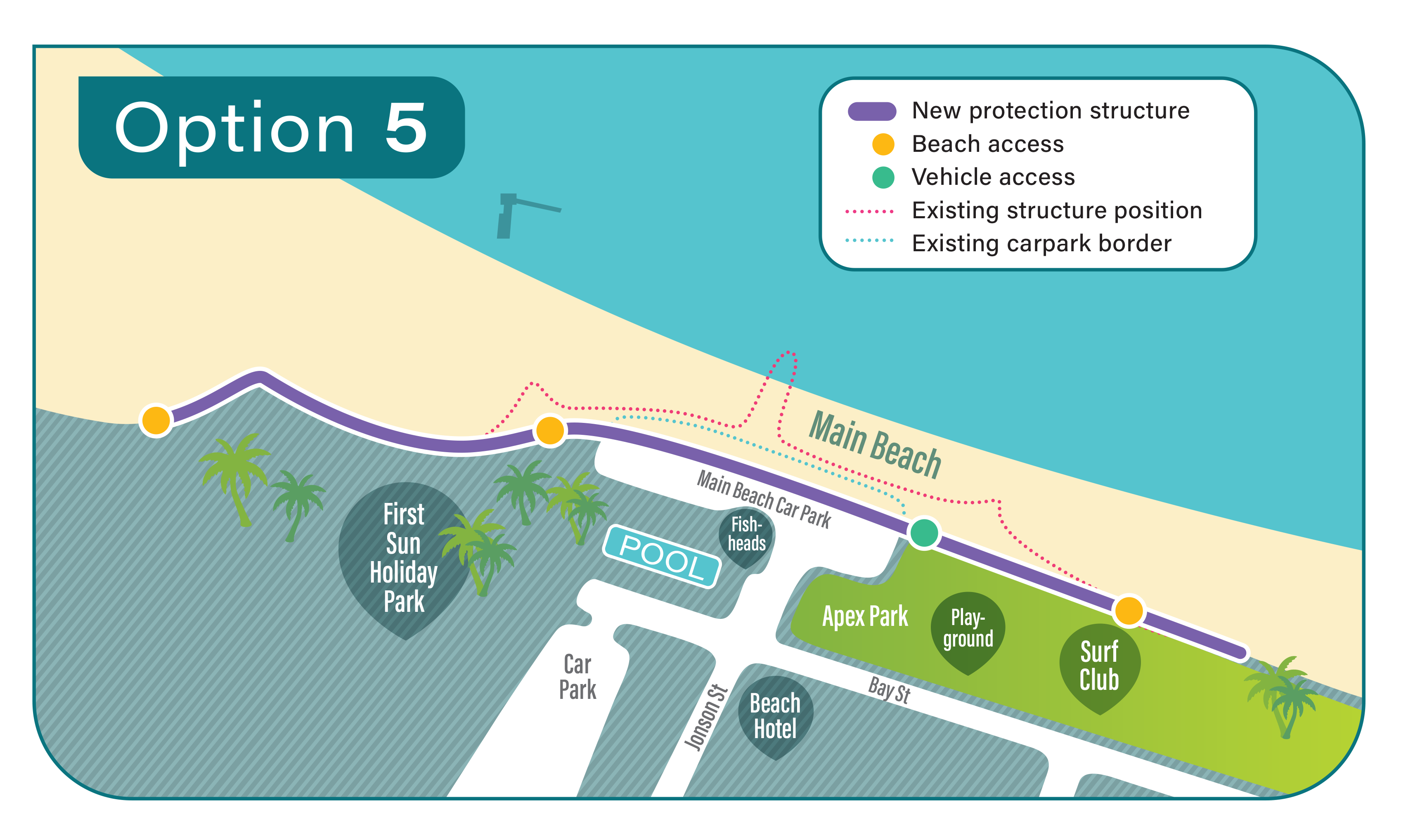 • Option 5 includes new protection structure, beach access, vehicle access, existing structure position, existing carpark border.