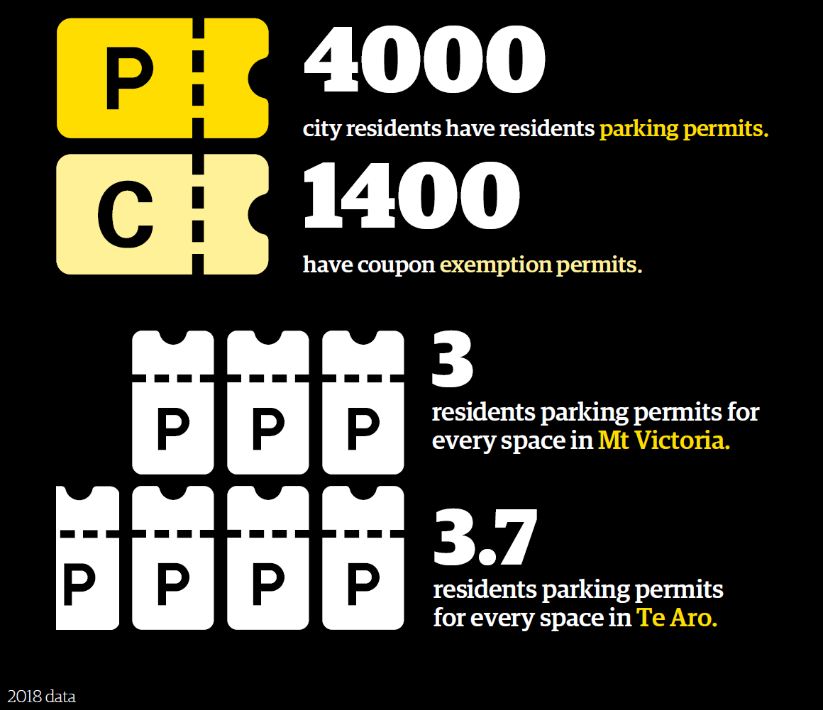 Infographic  to show there were 4000 residents parking permits and 1400 coupon exemption permits issued in wellington city in 2018