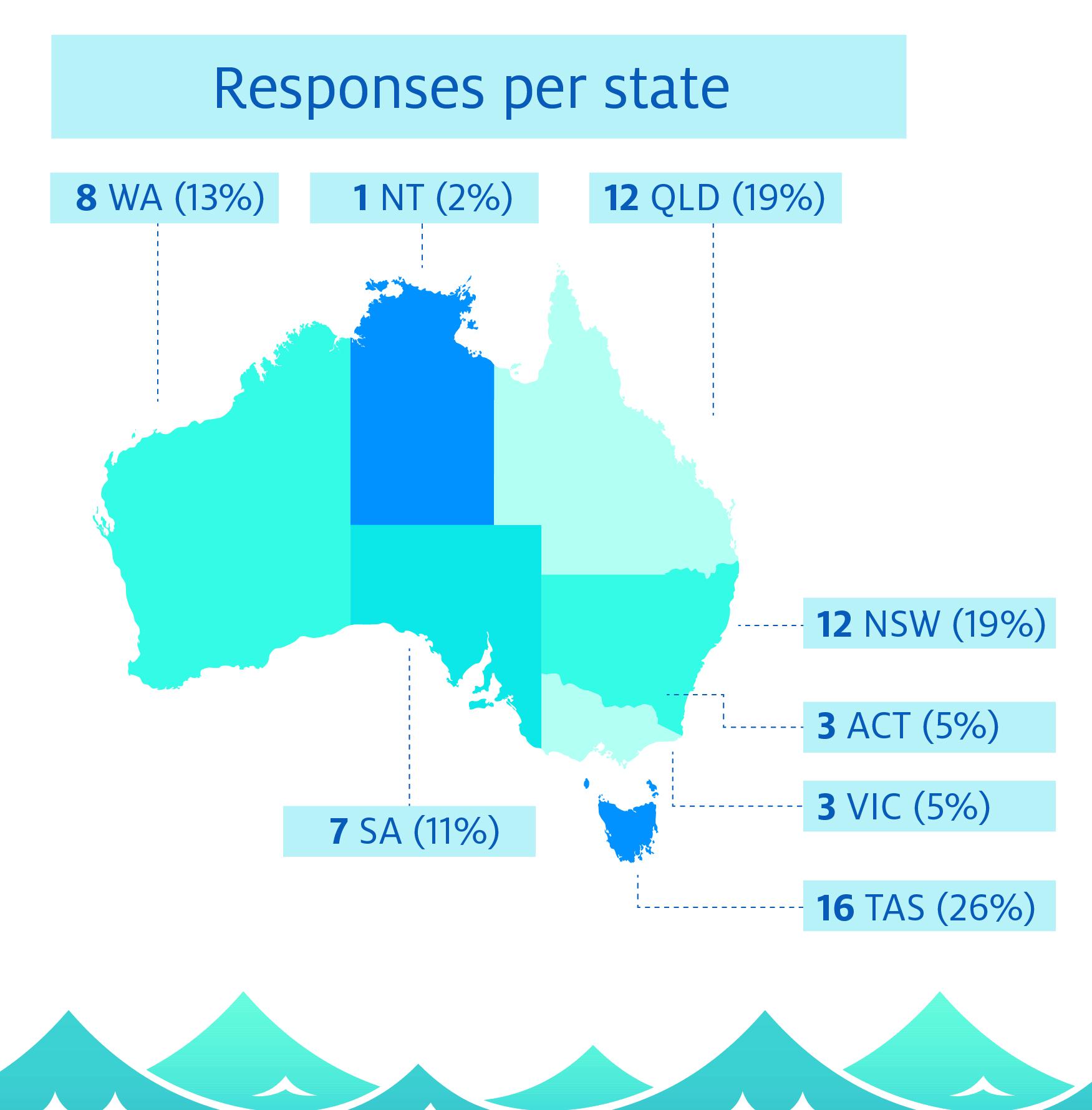 Responses per state: 8 WA (13%), 1 NT (2%), 12 QLD (19%), 7 SA (11%), 12 NSW (19%), 3 ACT (5%), 3 VIC (5%), 16 TAS (26%)