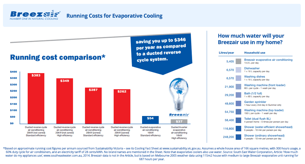 Why Evaporative Cooling Is Ideal For Adelaide?