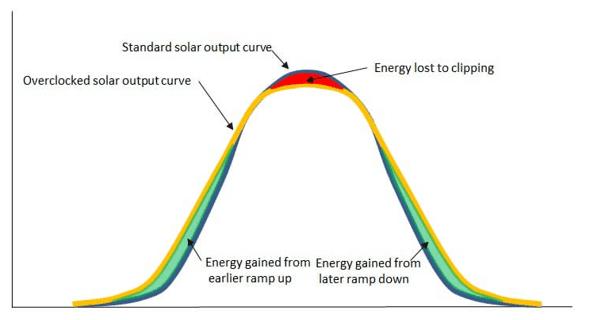 Image result for oversizing solar arrays images