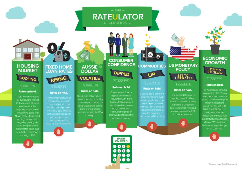Rates To Hold In December Before Rising In 2017 Ratecity Elite Agent