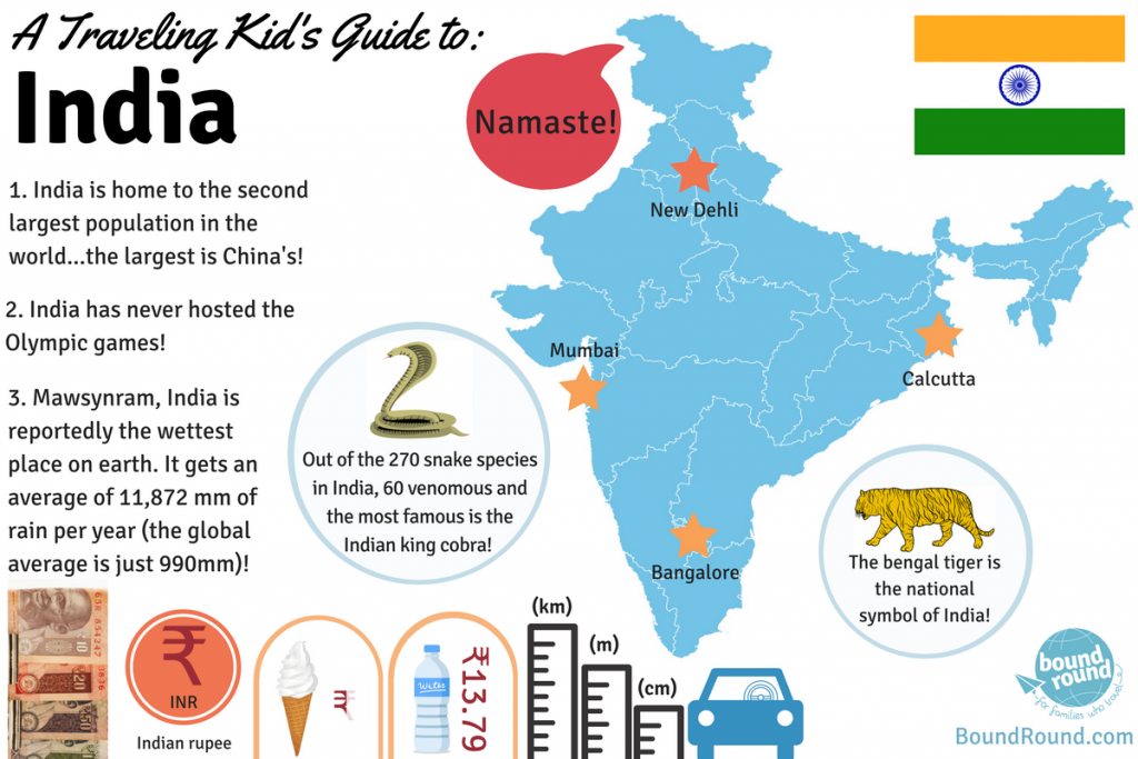Infographic: Guide to travelling to India with kids