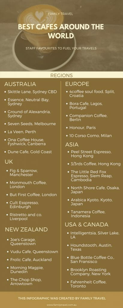 Infographic: list of favourite coffee shops around the world