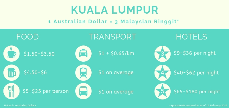Cost of travel in Kuala Lumpur stopover