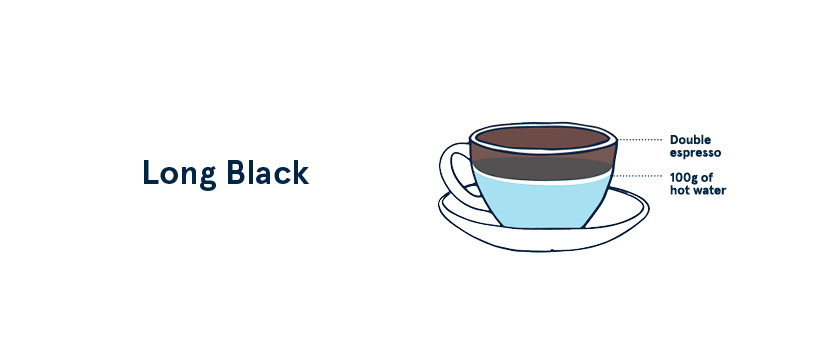 a33fa7877d3 Long Black Americano A long black is typically a double espresso extracted  over hot water. How much water goes into a long black varies from café to  café