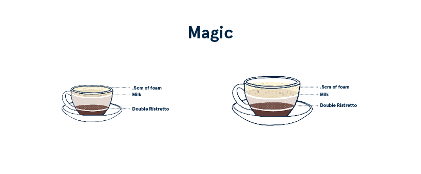 COFFEE The Magic Drink
