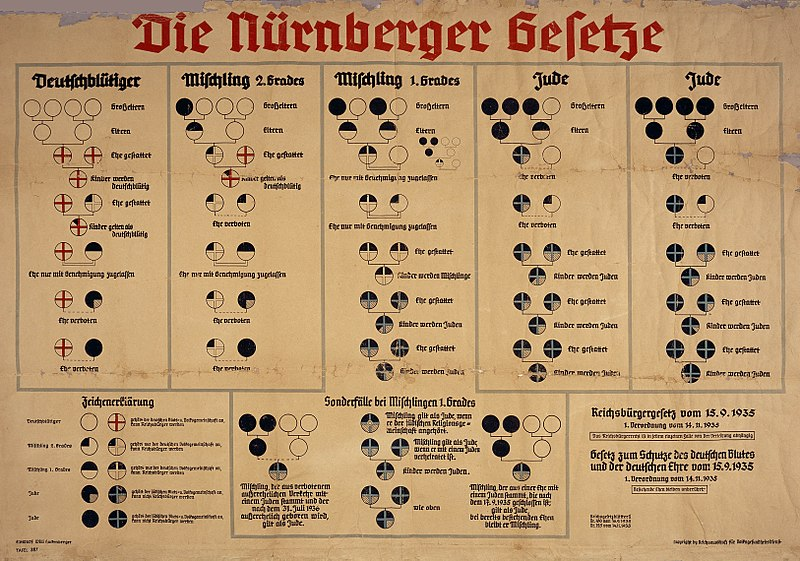 Nuremberg race laws imposed