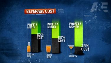 Bar Rescue – Beverage Costs