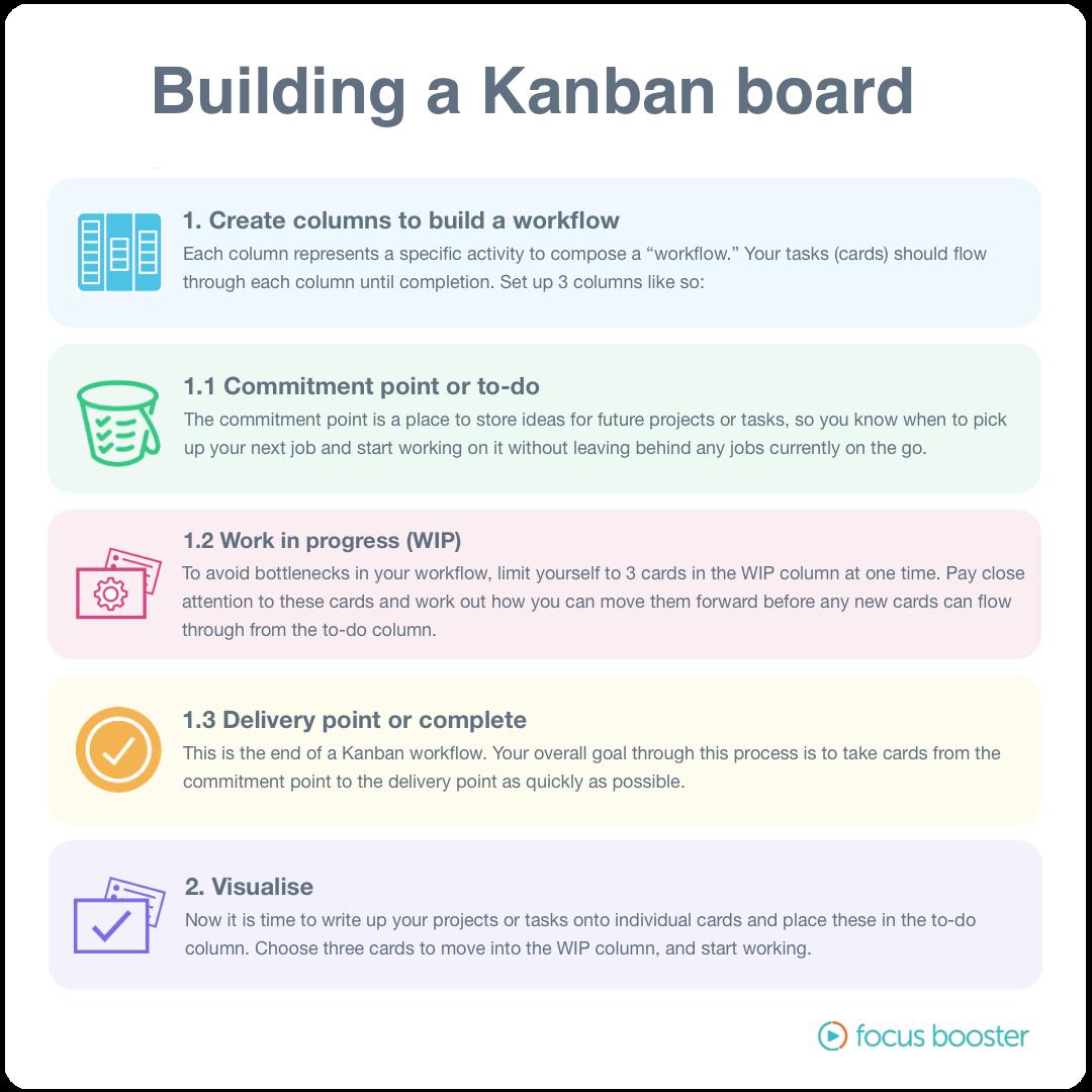 kanban flow infographic
