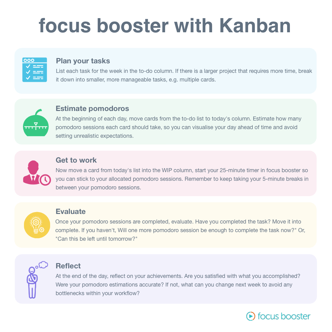kanban and focus booster infographic
