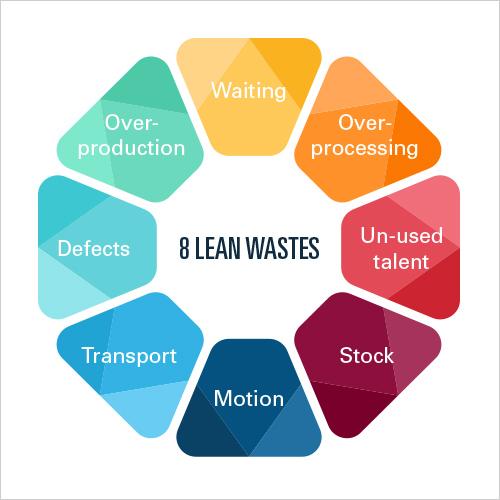LEAN Thinking waste minimisation strategies