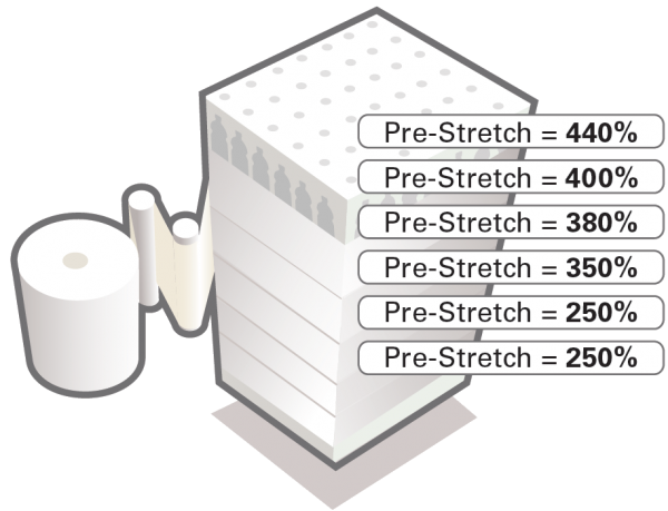 Multi-level Variable Pre-Stretch
