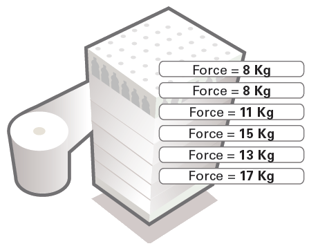 Multi-level Variable Containment Force Diagram