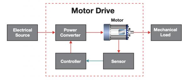Drive diagram