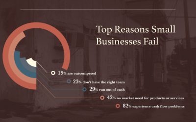 (Infographic) #1Top Reason Businesses end up as Road-Kill