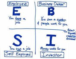 Robert Kiyosaki's Roadmap to Financial Freedom