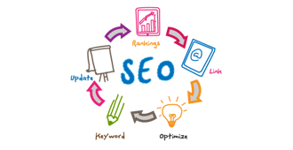 SEO (Search engine optimisation)