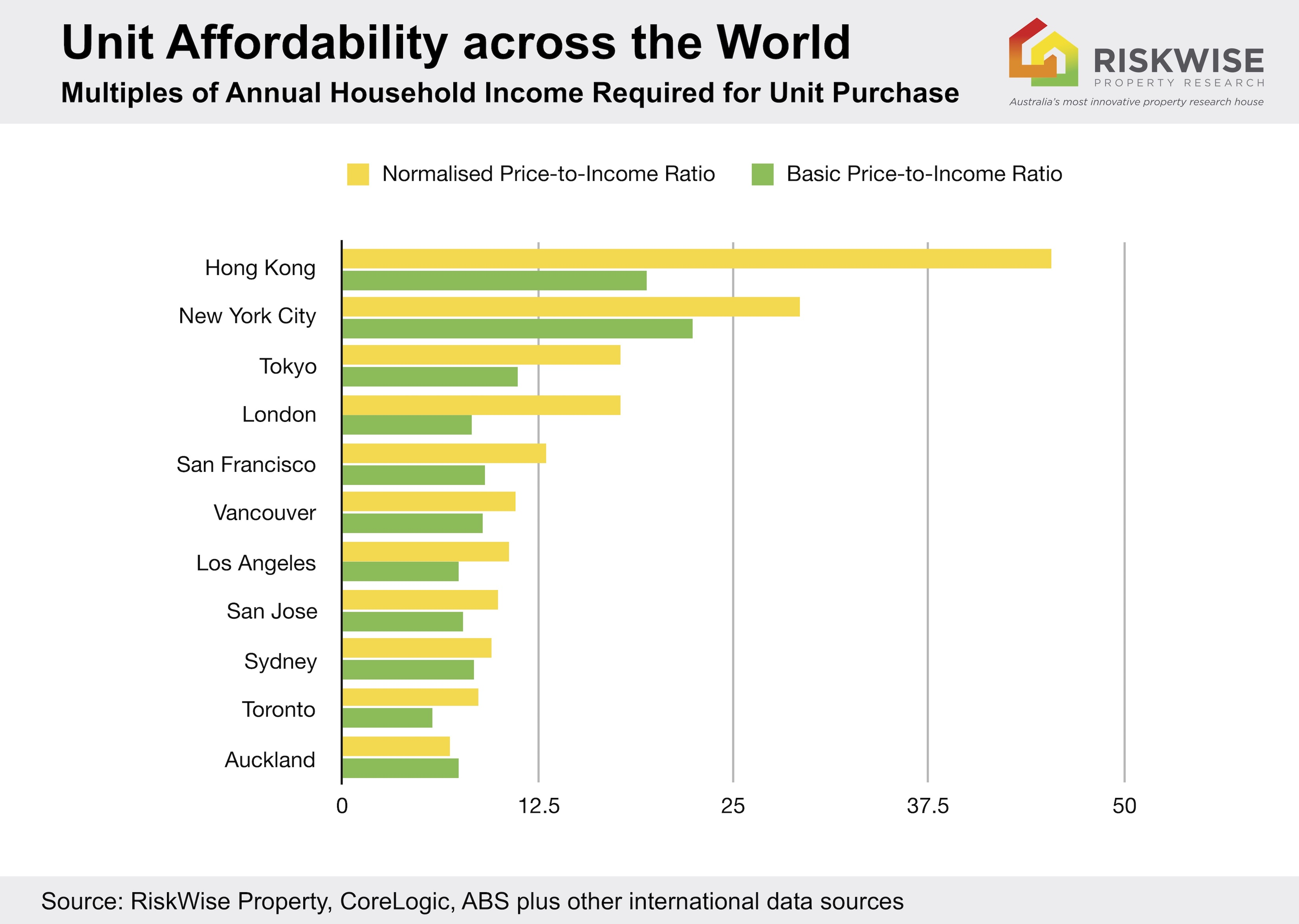 Things Could Be Worse For Sydney Property Market