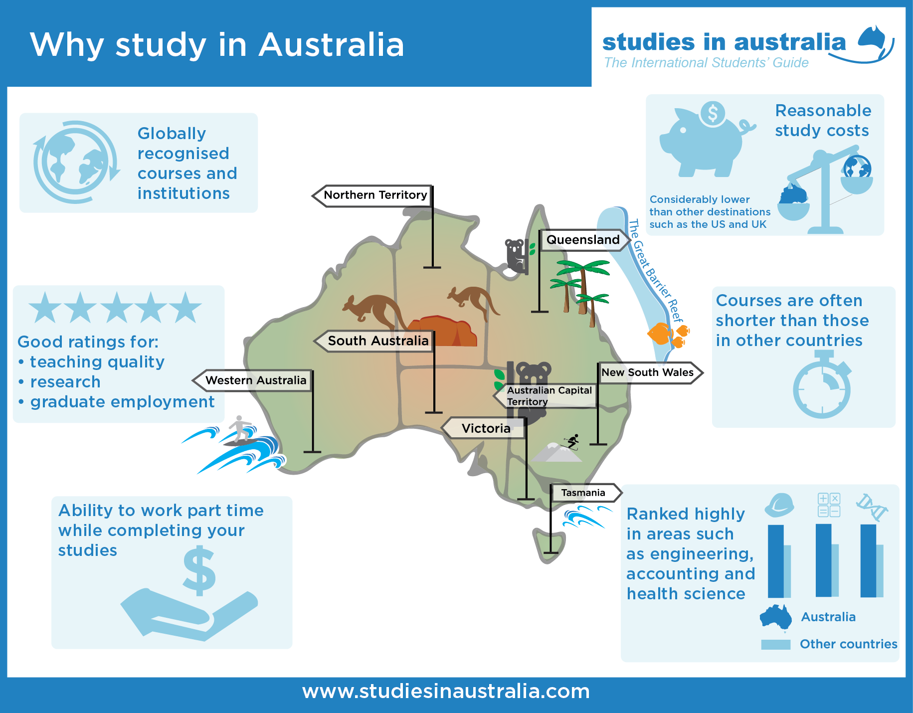 7 Reasons to Study in Australia, UK or USA Despite Cost ...