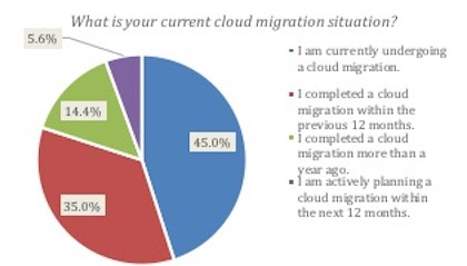CloudMigrationSituation