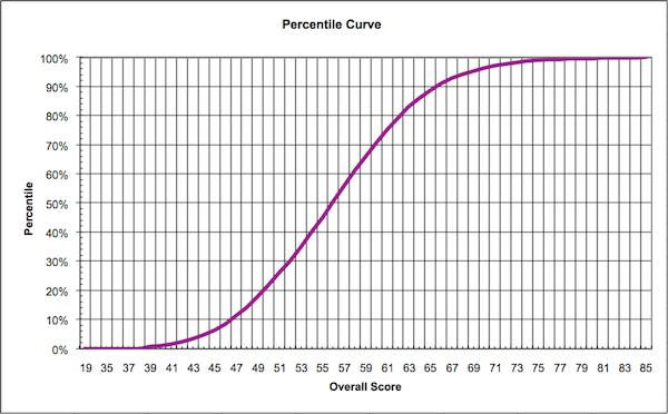 GAMSAT Percentile Curve