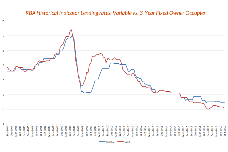 rba historical lending rates