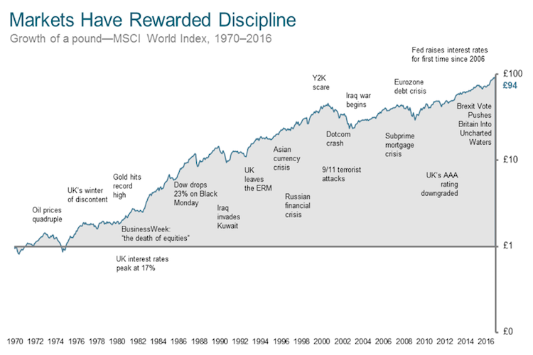 markets-have-rewarded-discipline