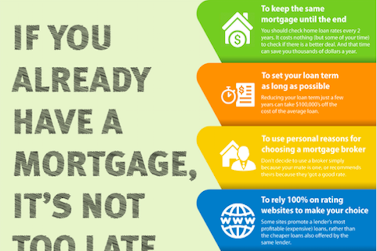 Infographics if you have a mortgage, it's not too late to fix old mistakes